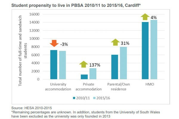 graph 2 - 1.7 million students are now in higher education in Britain