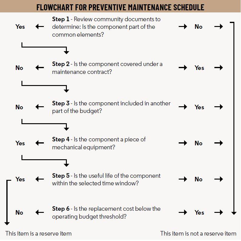 Estate Living Infographic Preventative Maintenance Flowchart - Best Practices - Managing Financial Reserves