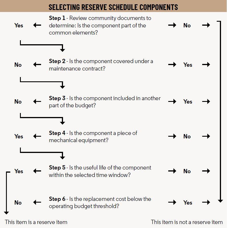 Estate Living Infographic Selecting reserve schedule components - Best Practices - Managing Financial Reserves