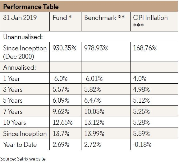 Table - The Long-Term Value of ETFs