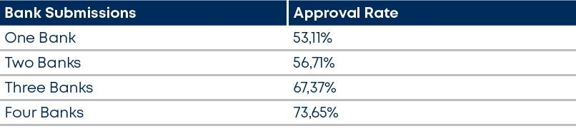 approval rate - BetterBond